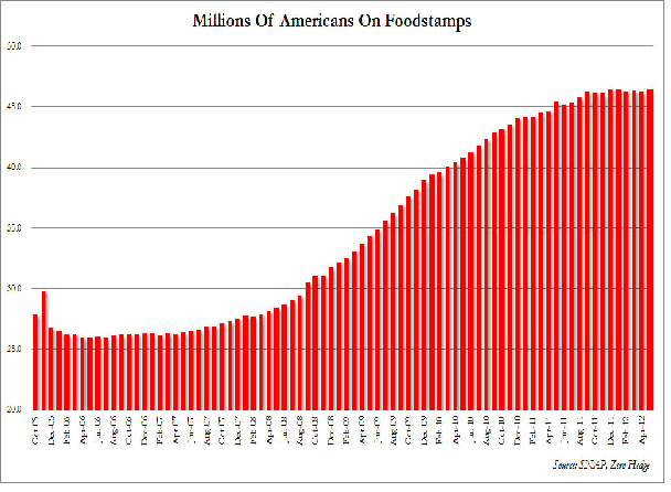 Free Food Stamps From Fema